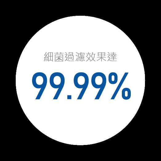 濾芯細菌過濾效國達99.99%