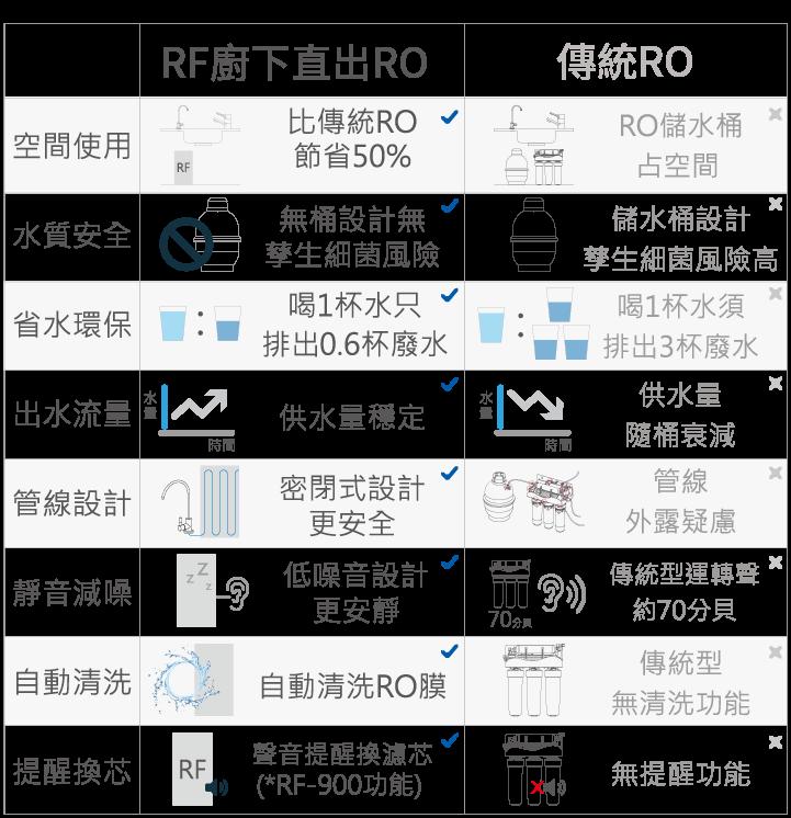 RF直出式RO赌钱软件官方版app-跟傳統RO比較表