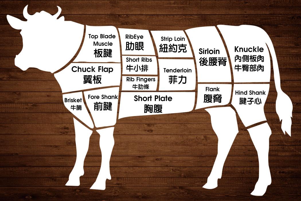 Q1-認識牛肉各部位  Black7喰肉官方購物網站☆高品質肉品價位竟是如此親民☆預約代客烹調服務☆肉品專賣店☆日本A5和牛☆